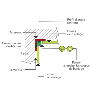 Profils d'angle internes