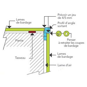 Profils d'angle externes