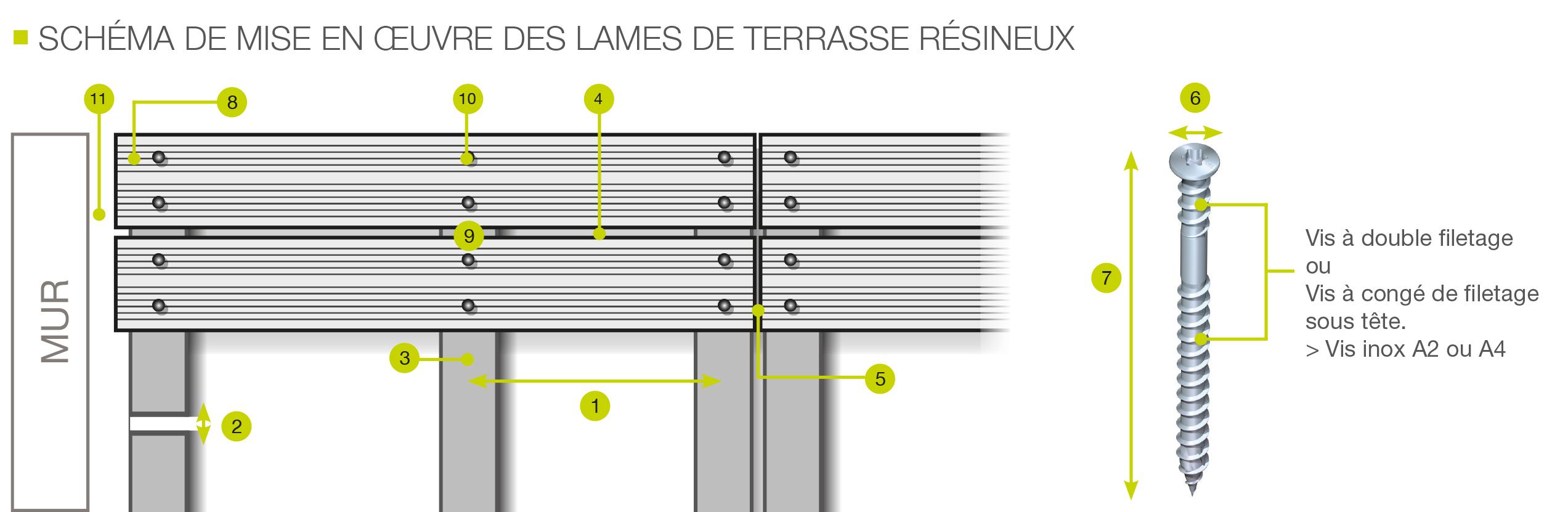100 Génial Idées Ecartement Lame Terrasse Bois