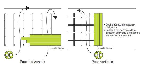 Manuel De Pose Bardage Bois Guide Installation Complet